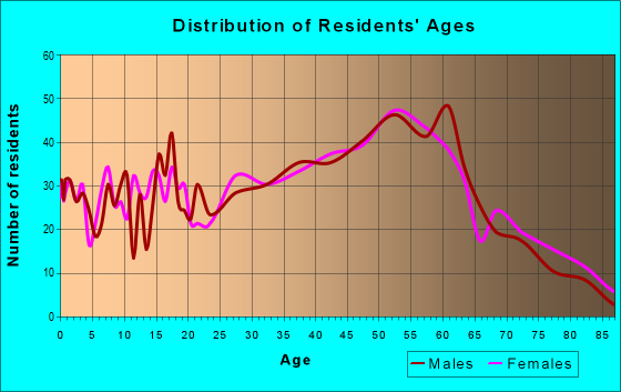 Age and Sex of Residents in zip code 17053