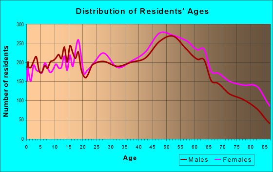 Age and Sex of Residents in zip code 17055