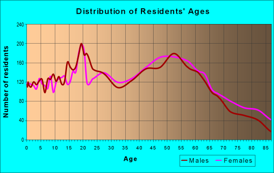 Age and Sex of Residents in zip code 17057