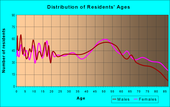 Age and Sex of Residents in zip code 17061