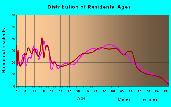 Age and Sex of Residents in zip code 17062