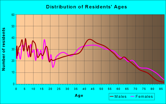 Age and Sex of Residents in zip code 17065