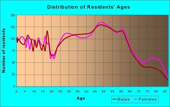Age and Sex of Residents in zip code 17070