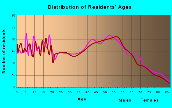 Age and Sex of Residents in zip code 17074