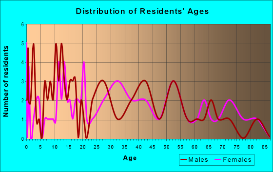 Age and Sex of Residents in zip code 17081