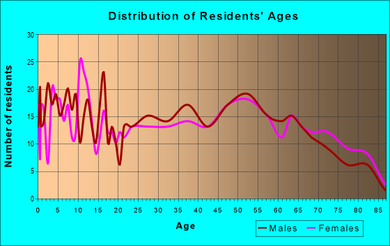 Age and Sex of Residents in zip code 17094