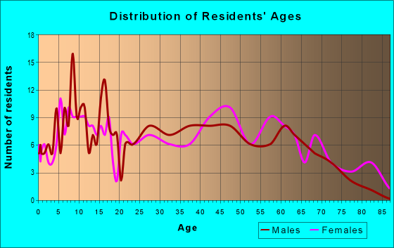 Age and Sex of Residents in zip code 17099