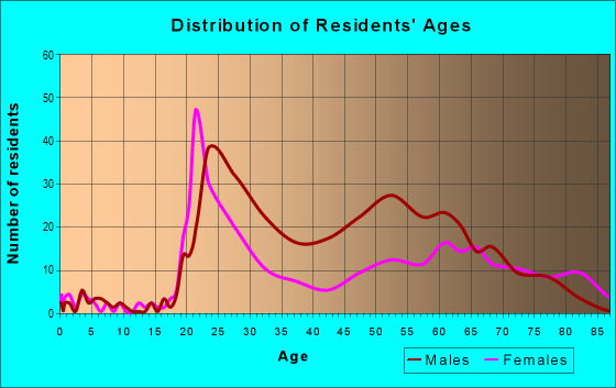 Age and Sex of Residents in zip code 17101