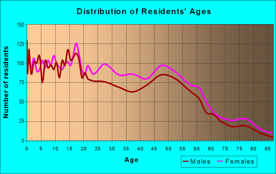 Age and Sex of Residents in zip code 17103