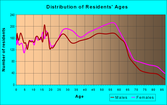 Age and Sex of Residents in zip code 17110