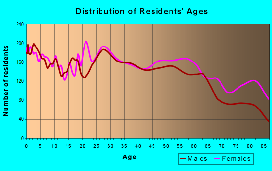 Age and Sex of Residents in zip code 17201