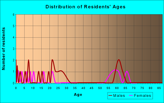 Age and Sex of Residents in zip code 17254