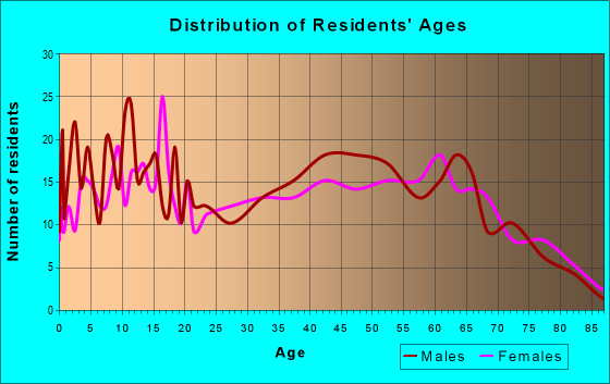 Age and Sex of Residents in zip code 17264