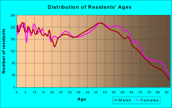 Age and Sex of Residents in zip code 17268
