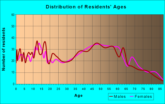 Age and Sex of Residents in zip code 17301