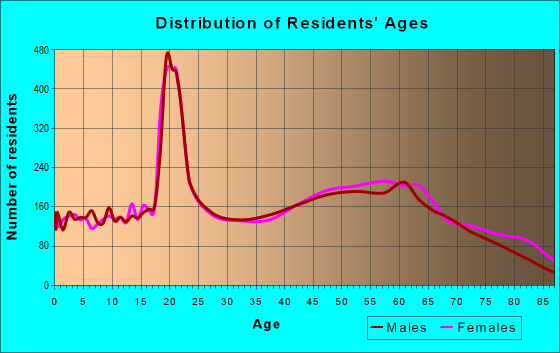 Age and Sex of Residents in zip code 17325