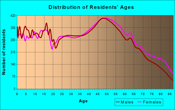 Age and Sex of Residents in zip code 17331