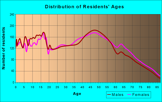 Age and Sex of Residents in zip code 17356