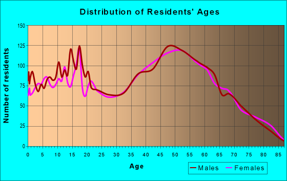 Age and Sex of Residents in zip code 17362