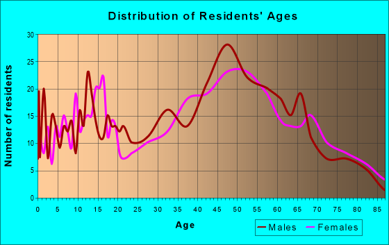 Age and Sex of Residents in zip code 17365
