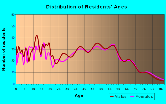 Age and Sex of Residents in zip code 17372