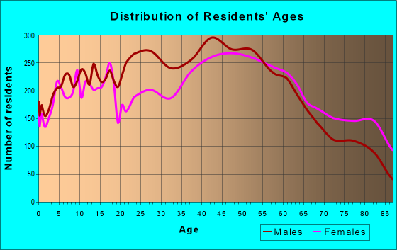 Age and Sex of Residents in zip code 17402
