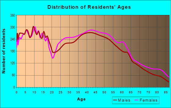 Age and Sex of Residents in zip code 17404