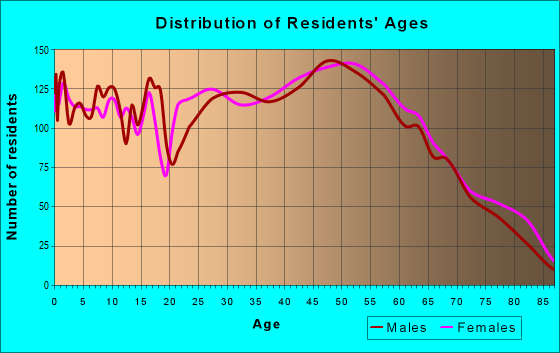 Age and Sex of Residents in zip code 17552
