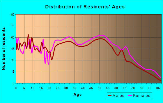 Age and Sex of Residents in zip code 17554