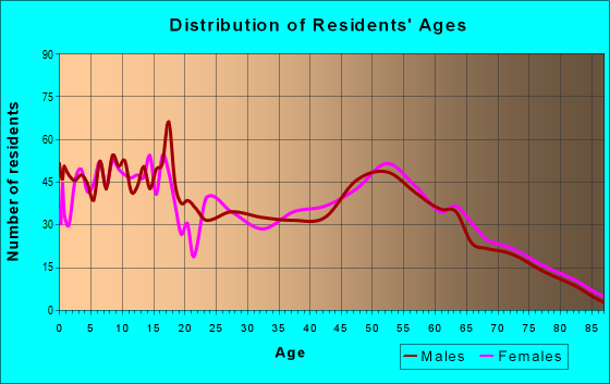 Age and Sex of Residents in zip code 17579