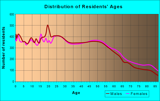 Age and Sex of Residents in zip code 17602