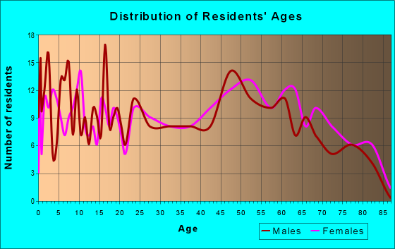 Age and Sex of Residents in zip code 17721