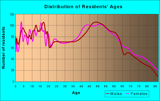 Age and Sex of Residents in zip code 17740