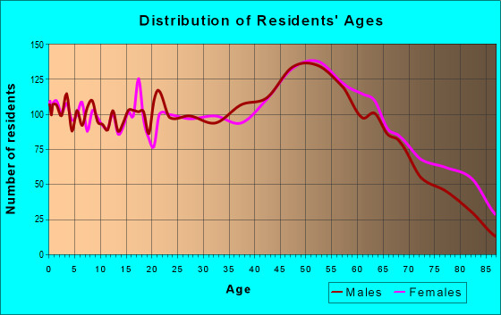 Age and Sex of Residents in zip code 17801