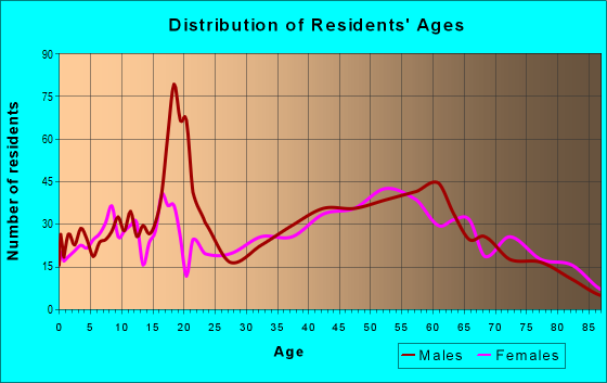 Age and Sex of Residents in zip code 17814