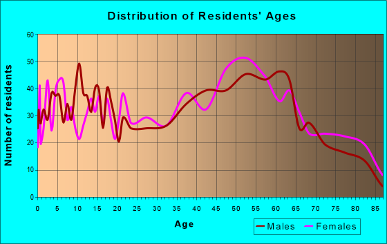 Age and Sex of Residents in zip code 17820