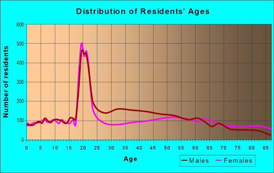 Age and Sex of Residents in zip code 17837
