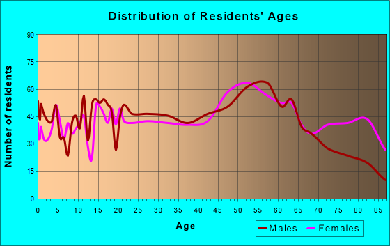 Age and Sex of Residents in zip code 17851