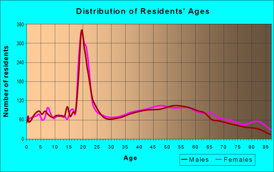 Age and Sex of Residents in zip code 17870