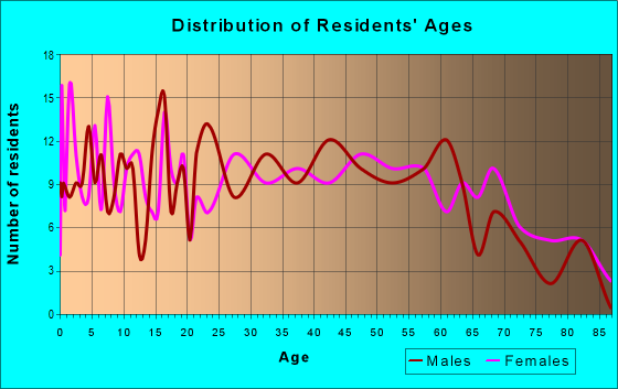 Age and Sex of Residents in zip code 17881