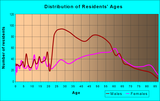 Age and Sex of Residents in zip code 17921