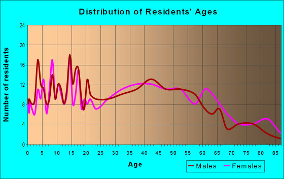 Age and Sex of Residents in zip code 17929