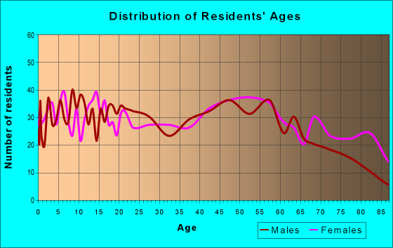 Age and Sex of Residents in zip code 17948