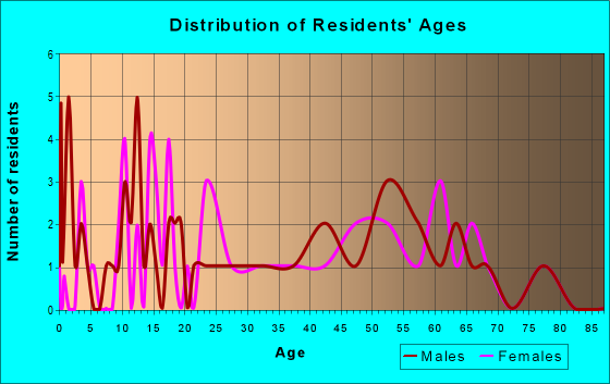 Age and Sex of Residents in zip code 17949
