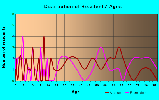 Age and Sex of Residents in zip code 17952