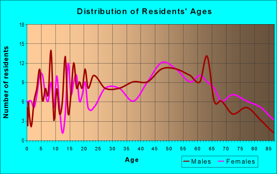Age and Sex of Residents in zip code 17959