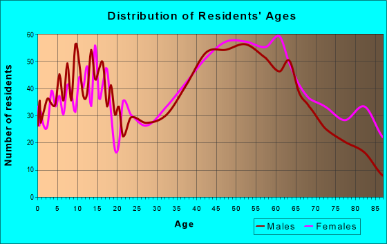 Age and Sex of Residents in zip code 17961