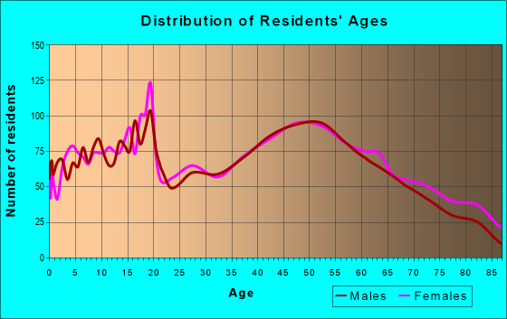 Age and Sex of Residents in zip code 17972