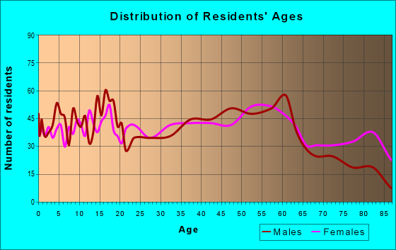 Age and Sex of Residents in zip code 17976