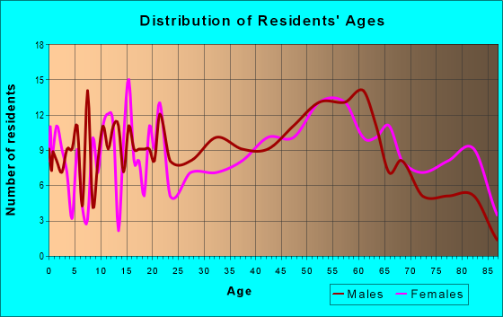 Age and Sex of Residents in zip code 17983